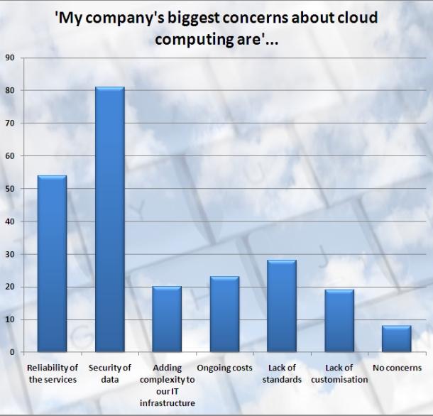 Cloud research graph: Concerns