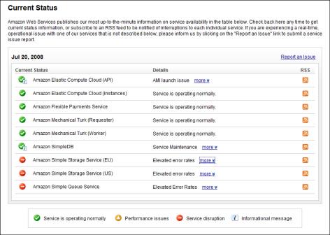 """Amazon S3: """"Elevated error rates"""""""