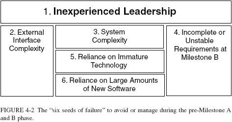 six seeds of failure