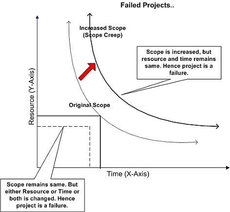 Triple constraints graph