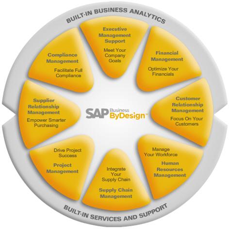 SAP Business byDesign scope