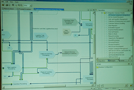 SAP Business byDesign process repository