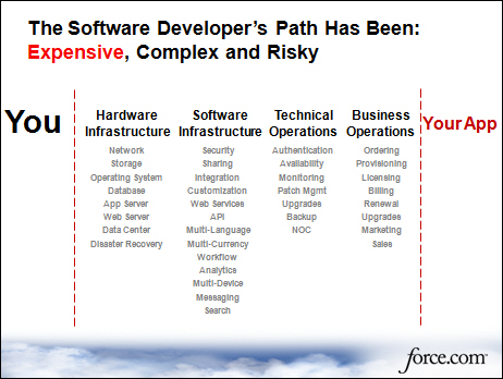 Software development complexity and PaaS