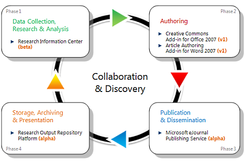 zd-msft-lifecycle.png