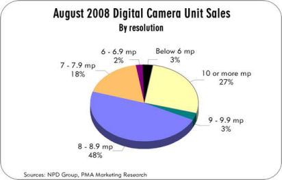How many megapixels do most people buy? More than you think.