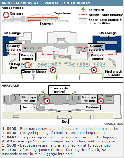 Heathrow T5 failure: What really happened