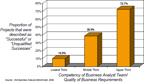 Study: 68% of IT projects fail