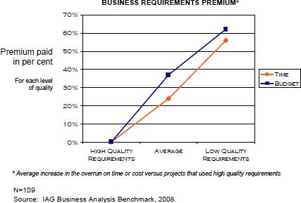 Skills gap premium