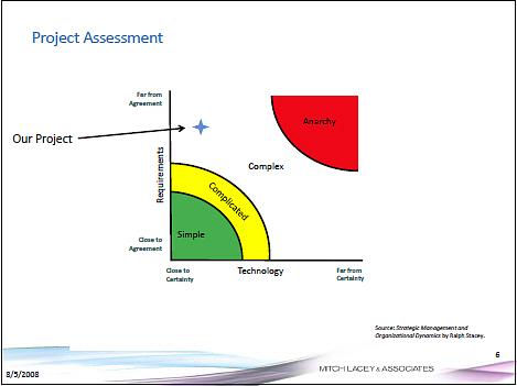 Project assessment. When Agile fails: Â'Spiraling out of controlÂ'