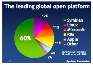 Symbian Marketshare