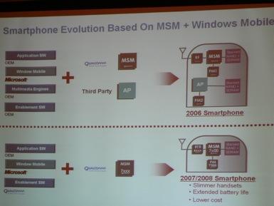 Qualcomm MSM chipsets