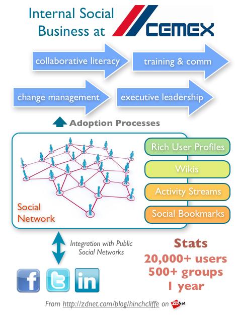 Internal Social Business Case Study (Enterprise 2.0): CEMEX