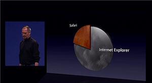 Safari vs. IE vs. Firefox