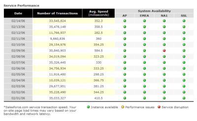Screengrab of Salesforce.com historic system status report
