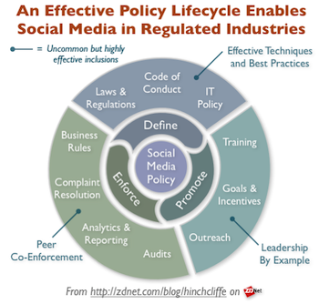 Social Media Policy Lifecycle