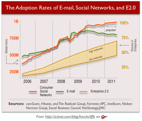 Adoption Rate of Social Networking, Email, Social Business, and Enterprise 2.0