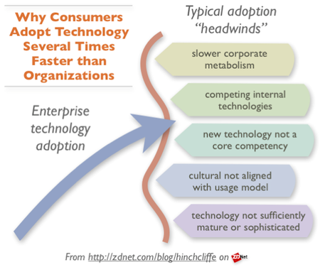 Enterprise Technology Adoption Challenges