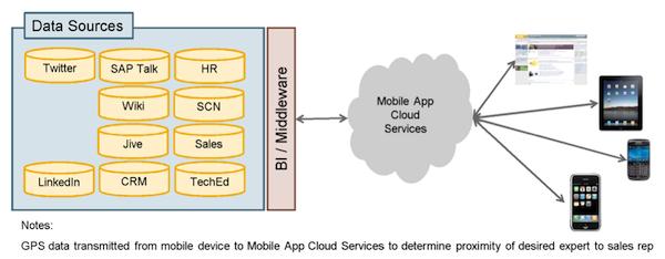 SAP Talk Data Sources