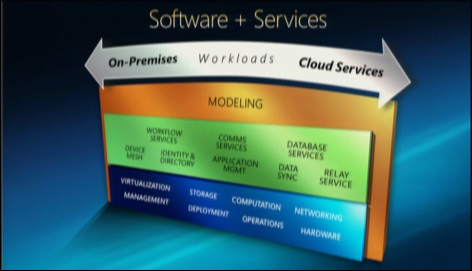 VMware's Datacenter OS: Windows isn't the competition