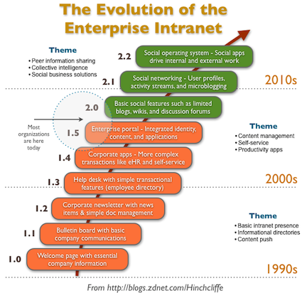 Enterprise Intranet Evolution to Social and Enterprise 2.0