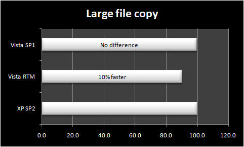 Copy two large files between volumes on a single hard disk