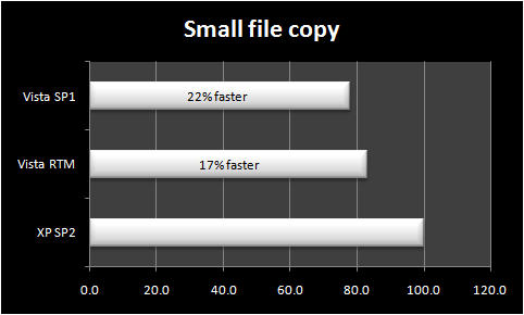 Copy a folder full of many smaller files across two volumes