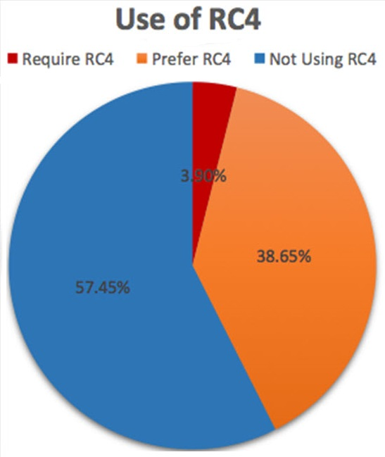 use.of.RC4