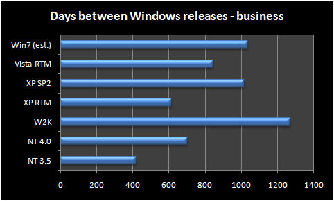 Days between Windows releases (business editions)
