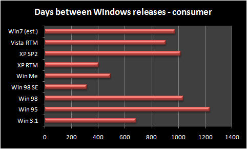 Days between Windows releases (consumer editions)