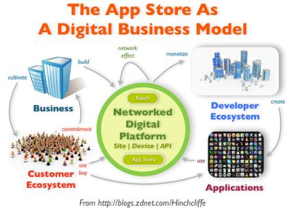 The App Store AsA Digital Business Model
