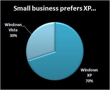 XP versus Vista, small business division