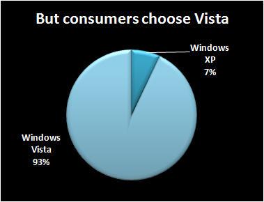 XP versus Vista, consumer division