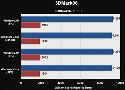 3dmark06 - vista vs xp