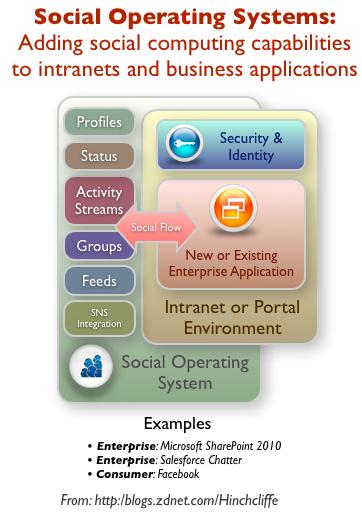 Social Operating Systems and Enterprise 2.0 Adaptation