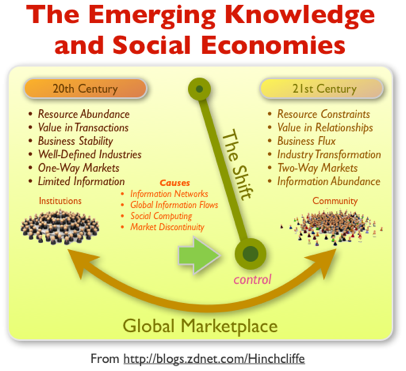 The Emerging Knowledge Economy and Social Economy