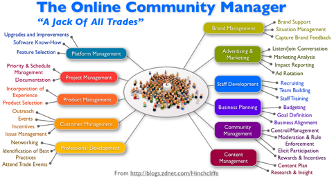 The Skills of an Online Community Manager