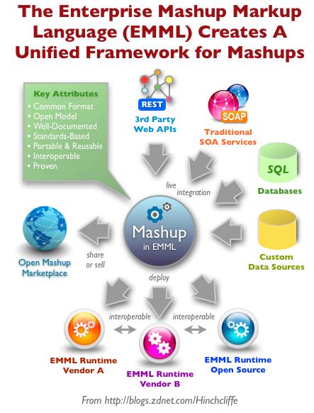 Enterprise mashups and EMML