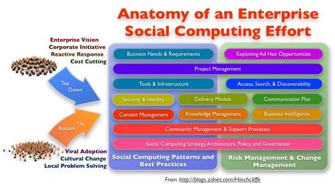 Anatomy of an Enterprise Social Computing Effort: Identifying Best Practices in Enterprise 2.0