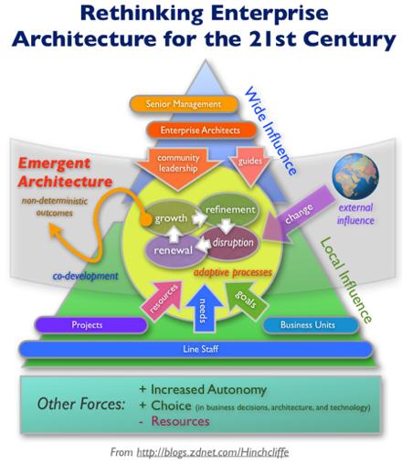 Emergent Architecture: Rethinking Enterprise Architecture for the 21st Century
