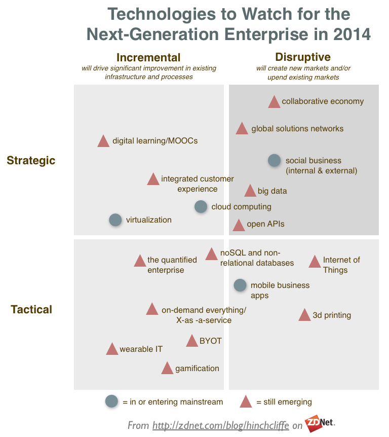 Enterprise technologies to watch in 2014: Collaborative economy, MOOCs, cloud, big data, mobile, 3d printing, BYOT, wearable, gamification, social business, open apis, virtualization, quantified enterprise