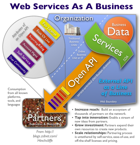 Running your SOA and Web Services as a Line of Business