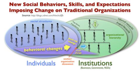 Enterprise Social Computing: New Social Behaviors, Skills, and Expectations Imposing Change on Traditional Organizations