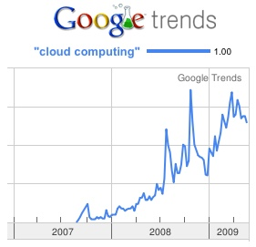 Interest in Cloud Computing Globally