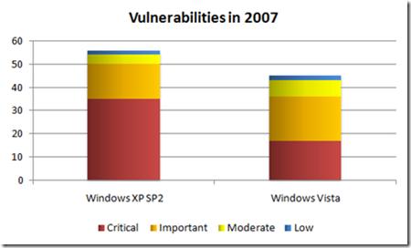 OS security scorecard for Q1 08