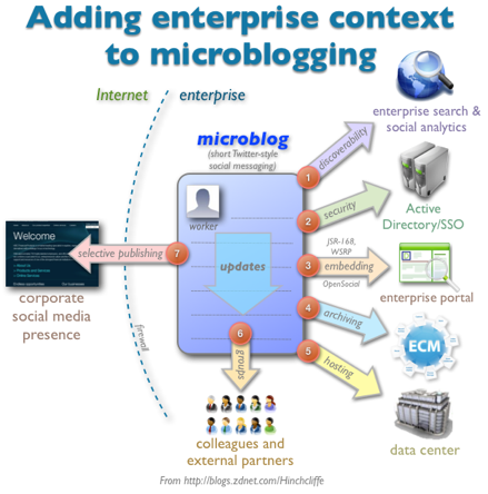 Adding enterprise requirements to microblogging tools like Twitter
