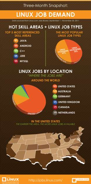 The Linux Foundation's overview of Linux jobs.