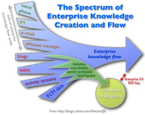 The Enterprise 2.0 Knowledge Creation Spectrum