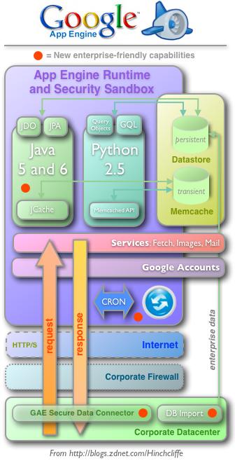 Google App Engine gets ready for the enterprise