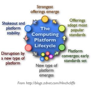 Computing Platform Lifecycle