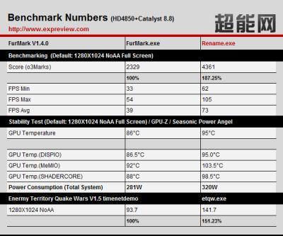 AMD/ATI Catalyst 8.8 downclocks GPU on detecting FurMark